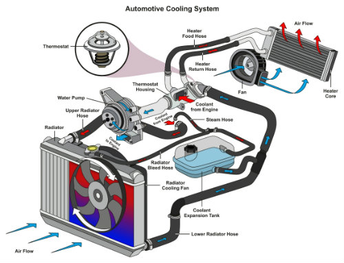 Illustration of a cooling system in a vehicle