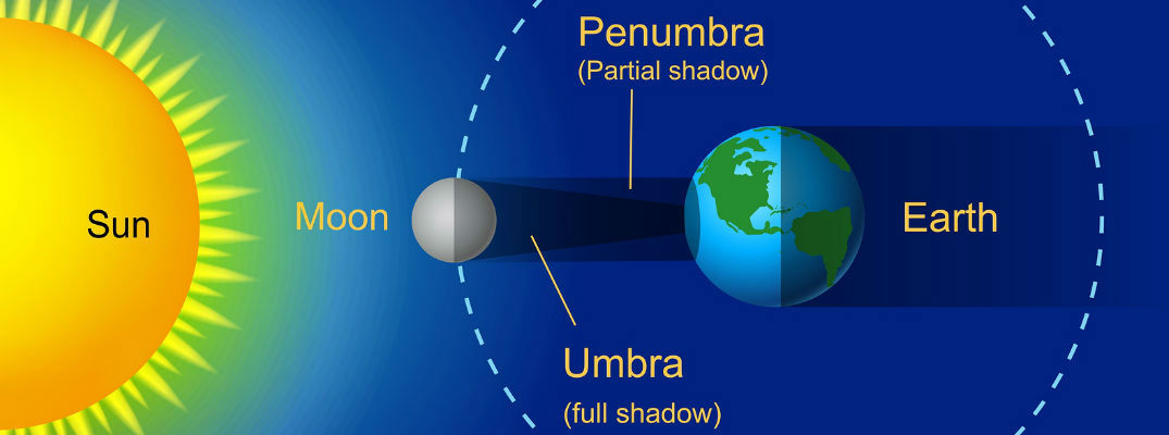 Diagram of How a Solar Eclipse Occurs
