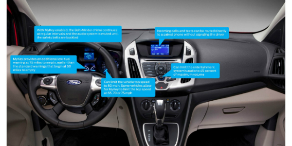 How Does Ford Mykey Work Configurable Settings