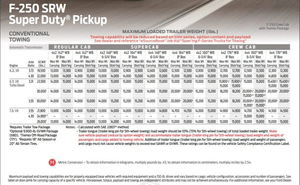 2020 Ford F-250 Super Duty tow chart number one