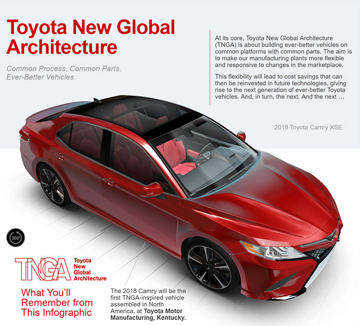 What Does Toyota New Global Architecture Mean