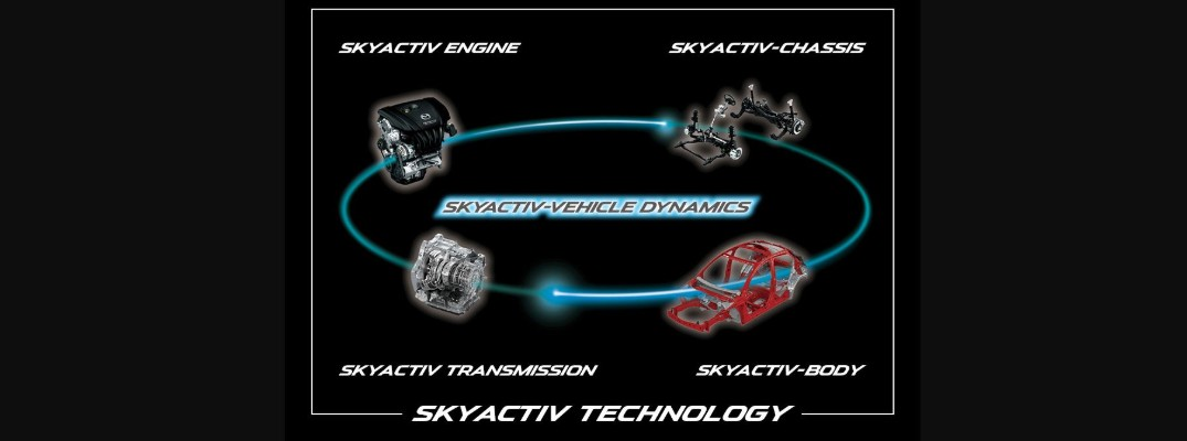 What is Mazda SKYACTIV ®-VEHICLE DYNAMICS?